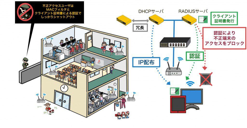 GIGAスクール構想ソリューション図