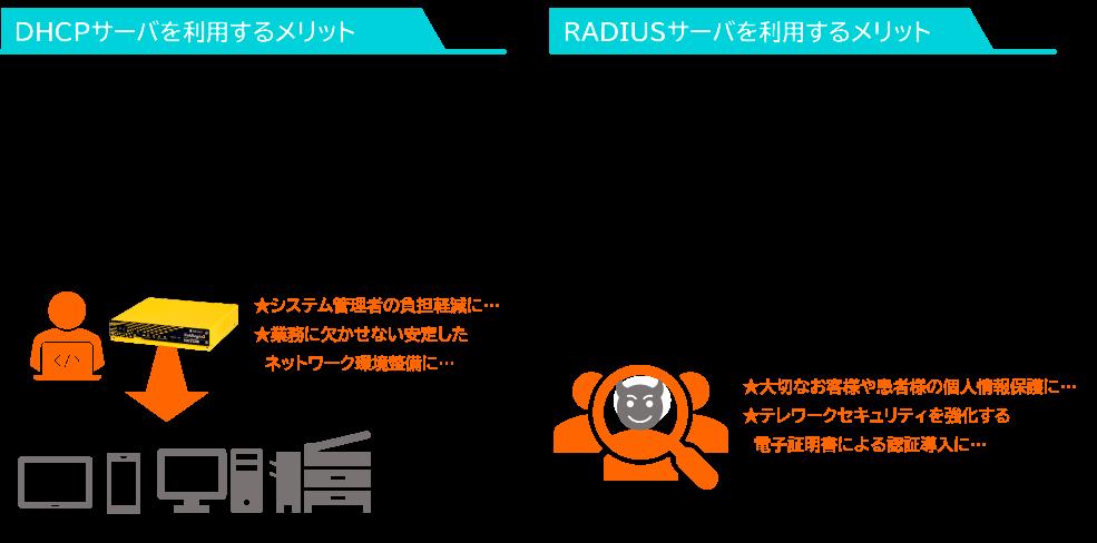 DHCPサーバを利用するメリット PC、コピー機だけでなく、スマートフォンやタブレット等様々なデバイスが増え続ける中、システム管理者の負担は大きくなる一方です。 DHCPサーバを利用すれば全端末の設定変更が容易になり、デバイスの入れ替えや機器のフロア移動の手間が大幅に軽減されます。  RADIUSサーバを利用するメリット 社外・施設外から社内・院内システムにアクセスする利用者認証情報(ID・パスワード等)が漏洩すると、第三者が社員や職員になりすまし、社内・院内システムへのアクセスを行うことで、多くの重要情報が重大な危機にさらされます。RADIUSサーバを導入・運用していれば端末にクライアント証明書を持たない第三者からのアクセスは完全にブロックされ、社内システムへの不正侵入を防ぐことが出来ます。